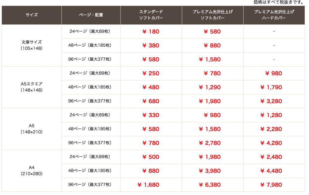 ネットプリントジャパンのフォトブックの価格