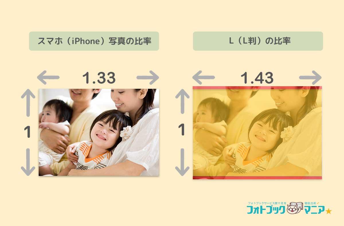 スマホ(iPhone)写真とL判のサイズ・比率比較